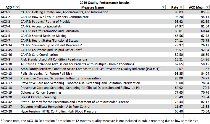 Alabama Physician Network Quality Data 2019 Results